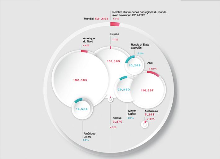 """15ème édition du """"Wealth Report"""": les riches plébiscitent Zurich"""